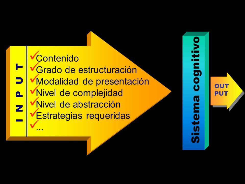 I N P U T C ontenido G rado de estructuración M odalidad de presentación N ivel de complejidad N ivel de abstracción E strategias requeridas... OUT PU