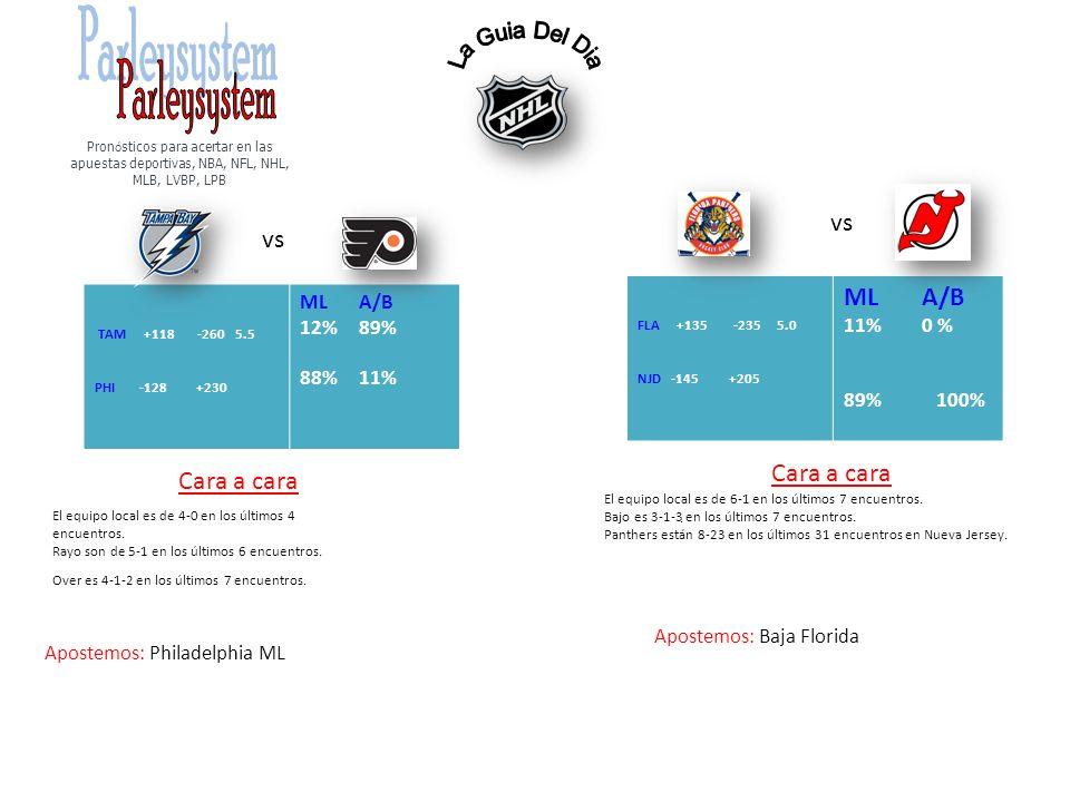 vs TAM +118 -260 5.5 PHI -128 +230 ML A/B 12% 89% 88% 11% Cara a cara Apostemos: Philadelphia ML vs FLA +135 -235 5.0 NJD -145 +205 ML A/B 11% 0 % 89% 100% Cara a cara.