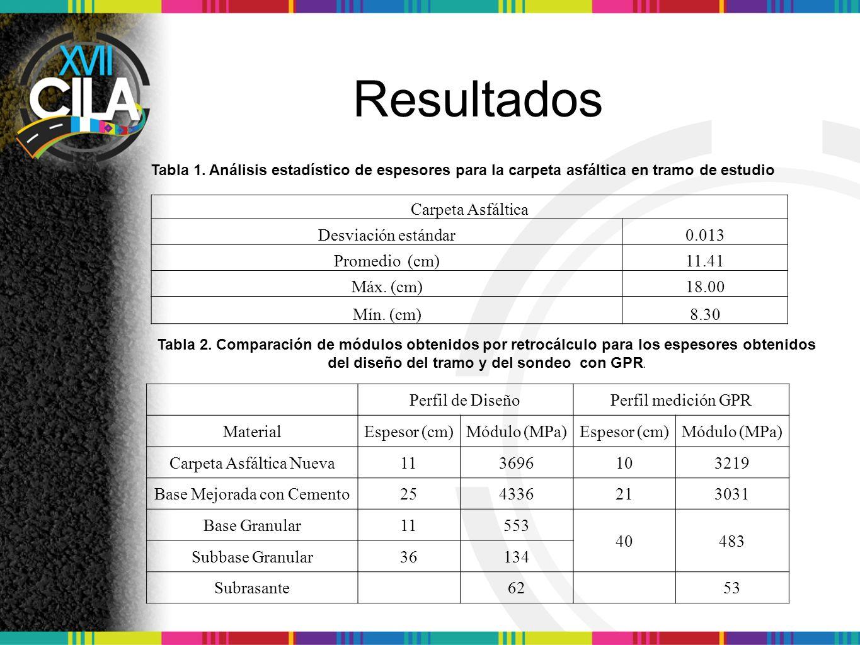 Carpeta Asfáltica Desviación estándar0.013 Promedio (cm)11.41 Máx.