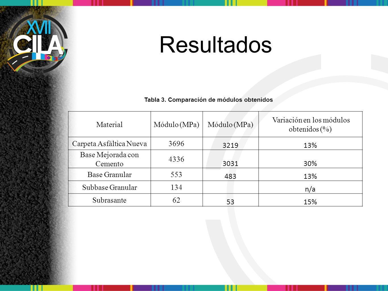 Resultados Tabla 3.