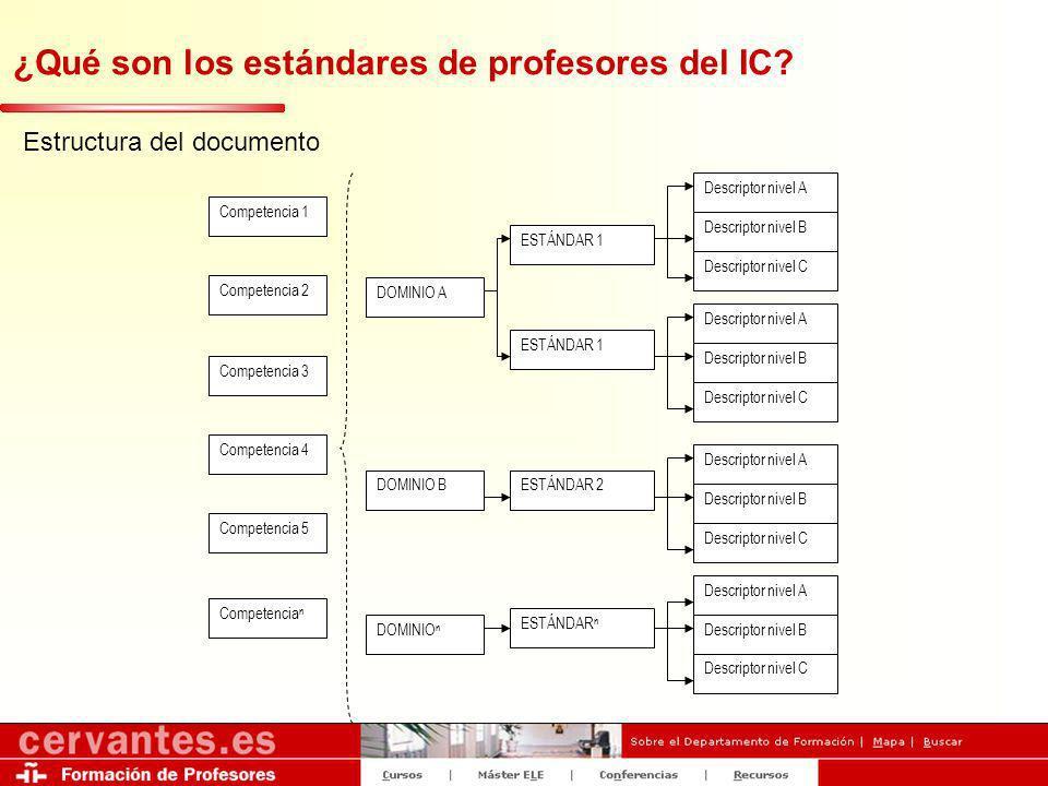 ¿Qué son los estándares de profesores del IC? Estructura del documento Competencia 1 Competencia 2 Competencia 5 Competencia n DOMINIO A DOMINIO B DOM
