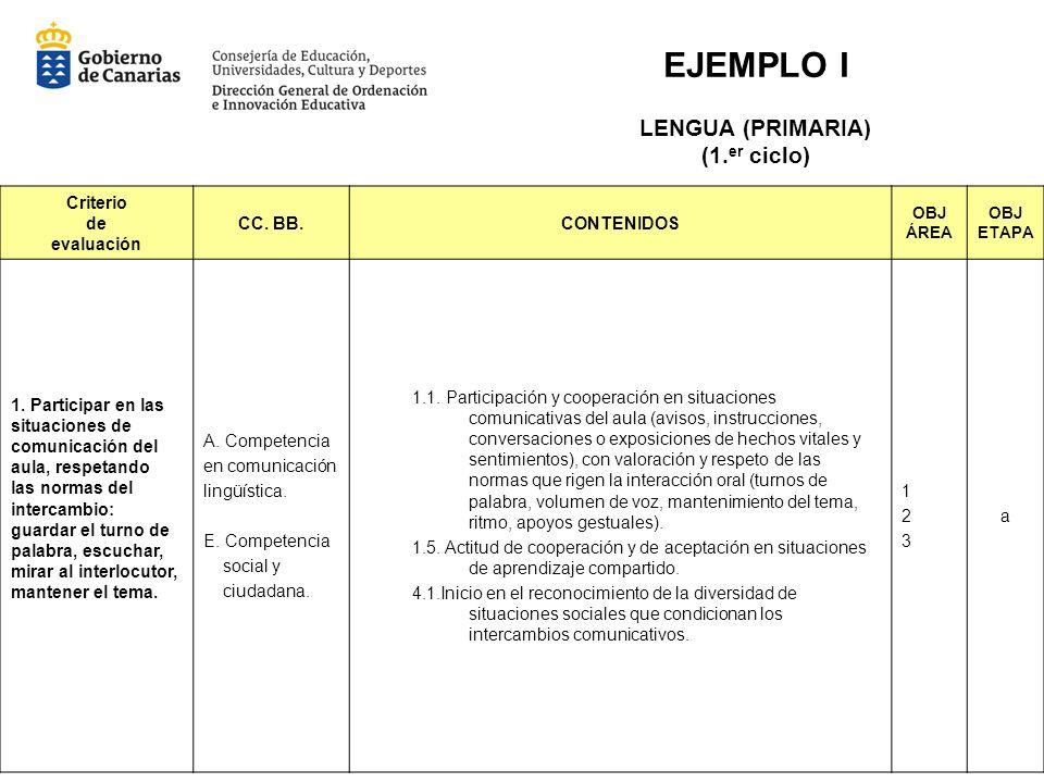 Criterio de evaluación CC. BB.CONTENIDOS OBJ ÁREA OBJ ETAPA 1. Participar en las situaciones de comunicación del aula, respetando las normas del inter