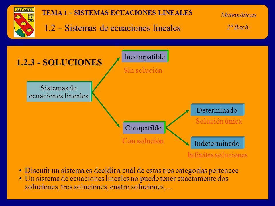 TEMA 1 – SISTEMAS ECUACIONES LINEALES Matemáticas 2º Bach. 1.2 – Sistemas de ecuaciones lineales Sistemas de ecuaciones lineales Incompatible Compatib