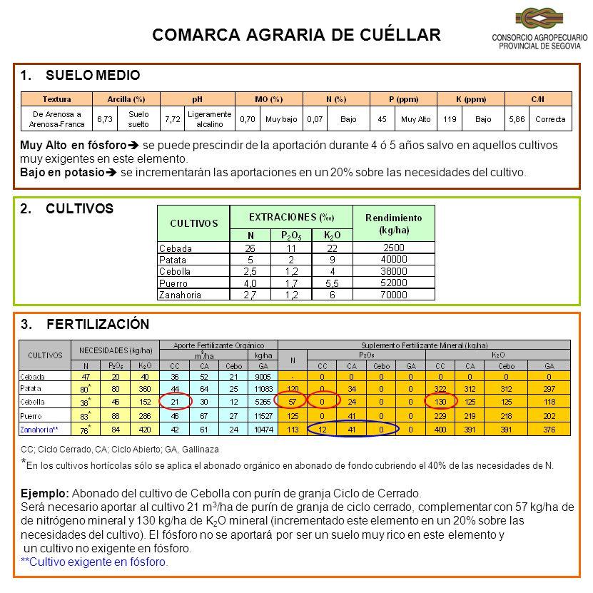 COMARCA AGRARIA DE SEPÚLVEDA 3.FERTILIZACIÓN CC; Ciclo Cerrado, CA; Ciclo Abierto; GA, Gallinaza No es necesario el aporte complementario de fertilizantes minerales en ninguno de los cultivos planteados.