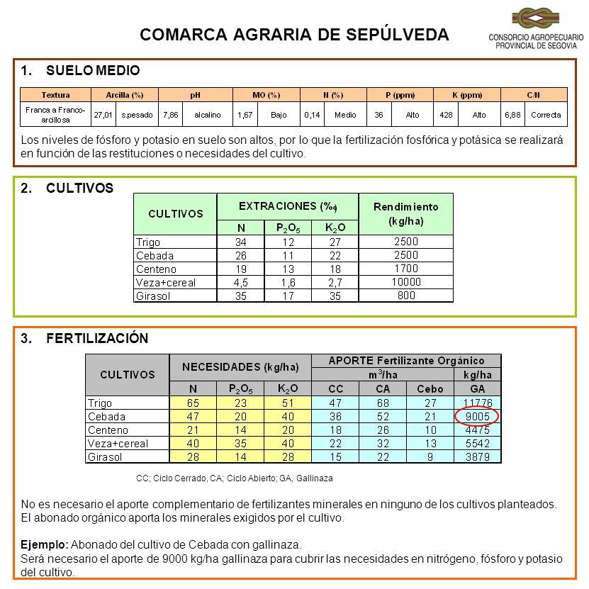 COMARCA AGRARIA DE SEGOVIA 1.SUELO MEDIO Muy Alto en fósforo se puede prescindir de la aportación durante 4 ó 5 años salvo en aquellos cultivos muy exigentes en este elemento.