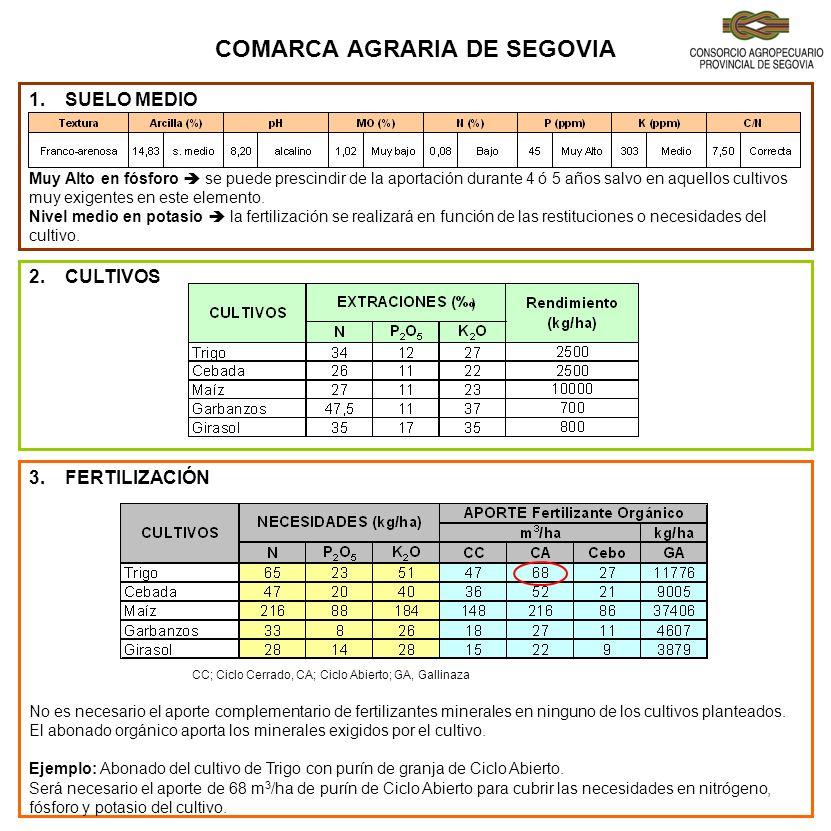 COMARCA AGRARIA DE SEGOVIA 1.SUELO MEDIO Muy Alto en fósforo se puede prescindir de la aportación durante 4 ó 5 años salvo en aquellos cultivos muy ex