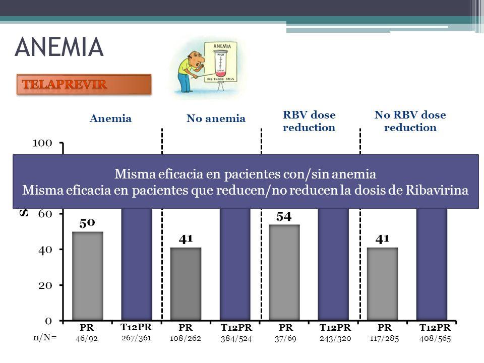 SVR (%) n/N= T12PR 267/361 PR 46/92 Anemia PR 108/262 T12PR 384/524 No anemia T12PR 243/320 PR 37/69 PR 117/285 T12PR 408/565 RBV dose reduction No RB