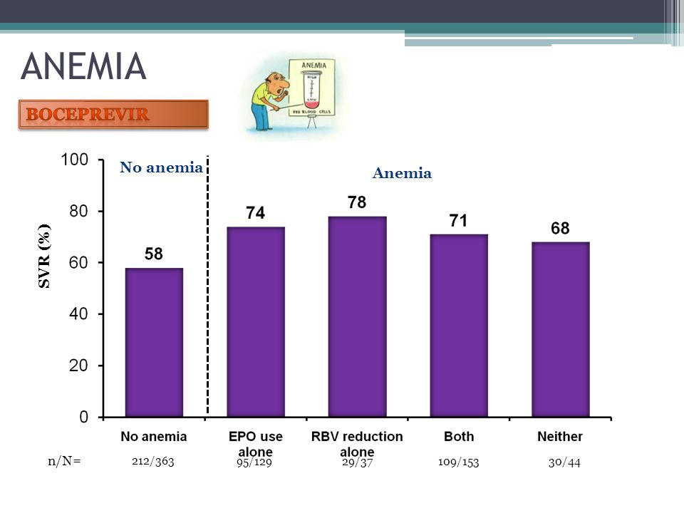 95/129 SVR (%) No anemia Anemia 212/363 29/37109/15330/44 n/N= ANEMIA