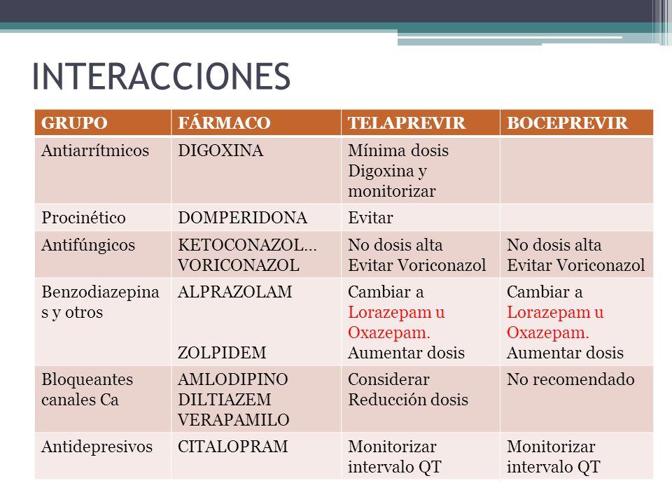 INTERACCIONES GRUPOFÁRMACOTELAPREVIRBOCEPREVIR AntiarrítmicosDIGOXINAMínima dosis Digoxina y monitorizar ProcinéticoDOMPERIDONAEvitar AntifúngicosKETO