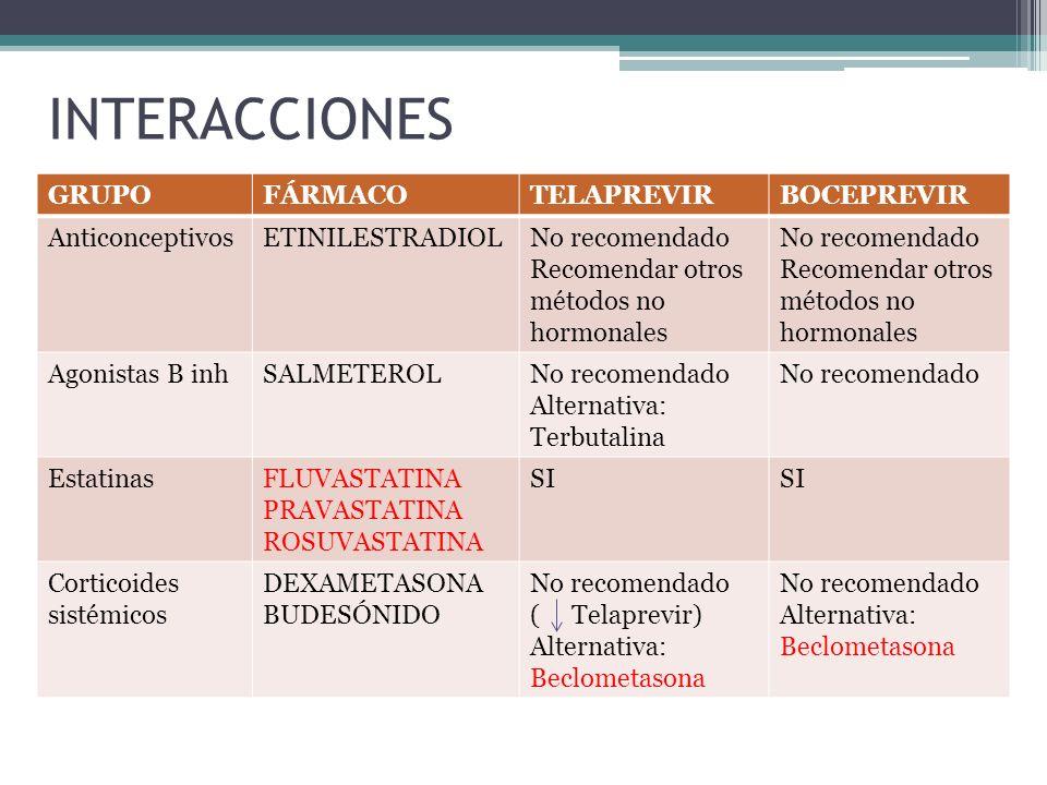 INTERACCIONES GRUPOFÁRMACOTELAPREVIRBOCEPREVIR AnticonceptivosETINILESTRADIOLNo recomendado Recomendar otros métodos no hormonales No recomendado Reco