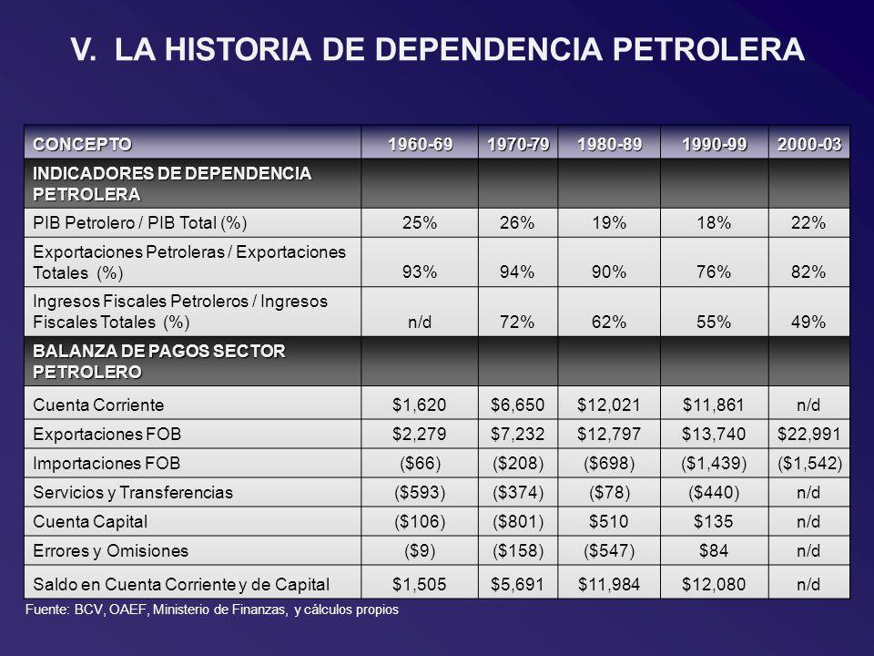 V.LA HISTORIA DE DEPENDENCIA PETROLERA CONCEPTO1960-691970-791980-891990-992000-03 INDICADORES DE DEPENDENCIA PETROLERA PIB Petrolero / PIB Total (%)25%26%19%18%22% Exportaciones Petroleras / Exportaciones Totales (%)93%94%90%76%82% Ingresos Fiscales Petroleros / Ingresos Fiscales Totales (%)n/d72%62%55%49% BALANZA DE PAGOS SECTOR PETROLERO Cuenta Corriente$1,620$6,650$12,021$11,861n/d Exportaciones FOB$2,279$7,232$12,797$13,740$22,991 Importaciones FOB($66)($208)($698)($1,439)($1,542) Servicios y Transferencias($593)($374)($78)($440)n/d Cuenta Capital($106)($801)$510$135n/d Errores y Omisiones($9)($158)($547)$84n/d Saldo en Cuenta Corriente y de Capital$1,505$5,691$11,984$12,080n/d Fuente: BCV, OAEF, Ministerio de Finanzas, y cálculos propios