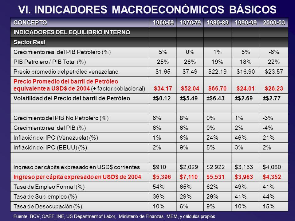 VI. INDICADORES MACROECONÓMICOS BÁSICOS CONCEPTO1960-691970-791980-891990-992000-03 INDICADORES DEL EQUILIBRIO INTERNO Sector Real Crecimiento real de