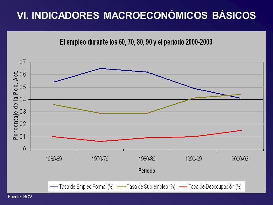 VI. INDICADORES MACROECONÓMICOS BÁSICOS Fuente: BCV