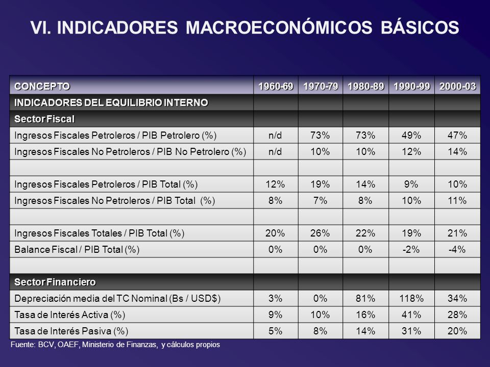 CONCEPTO1960-691970-791980-891990-992000-03 INDICADORES DEL EQUILIBRIO INTERNO Sector Fiscal Ingresos Fiscales Petroleros / PIB Petrolero (%)n/d73% 49%47% Ingresos Fiscales No Petroleros / PIB No Petrolero (%)n/d10% 12%14% Ingresos Fiscales Petroleros / PIB Total (%)12%19%14%9%10% Ingresos Fiscales No Petroleros / PIB Total (%)8%7%8%10%11% Ingresos Fiscales Totales / PIB Total (%)20%26%22%19%21% Balance Fiscal / PIB Total (%)0% -2%-4% Sector Financiero Depreciación media del TC Nominal (Bs / USD$)3%0%81%118%34% Tasa de Interés Activa (%)9%10%16%41%28% Tasa de Interés Pasiva (%)5%8%14%31%20% VI.
