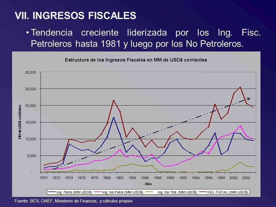 VII. INGRESOS FISCALES Tendencia creciente liderizada por los Ing. Fisc. Petroleros hasta 1981 y luego por los No Petroleros. Fuente: BCV, OAEF, Minis