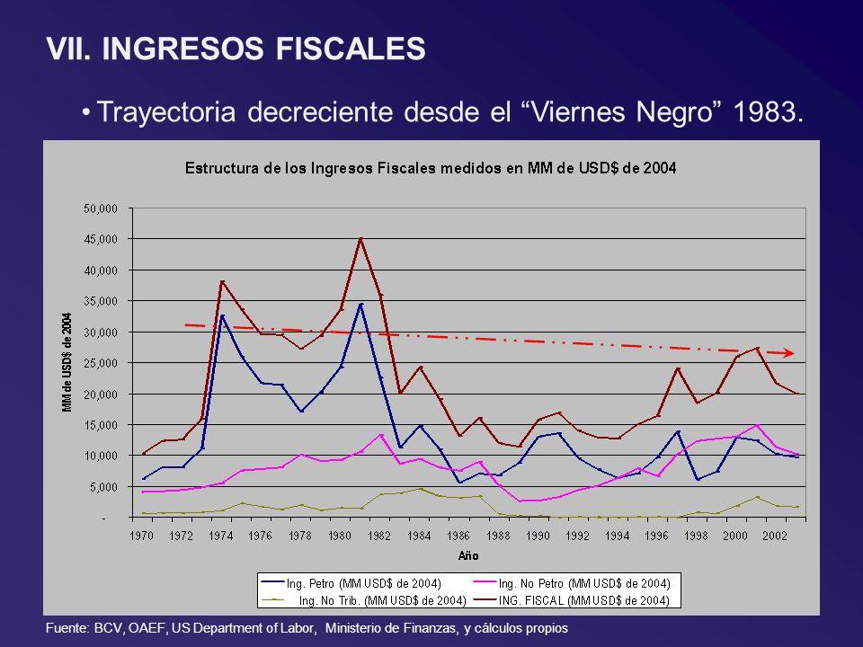 VII. INGRESOS FISCALES Trayectoria decreciente desde el Viernes Negro 1983. Fuente: BCV, OAEF, US Department of Labor, Ministerio de Finanzas, y cálcu