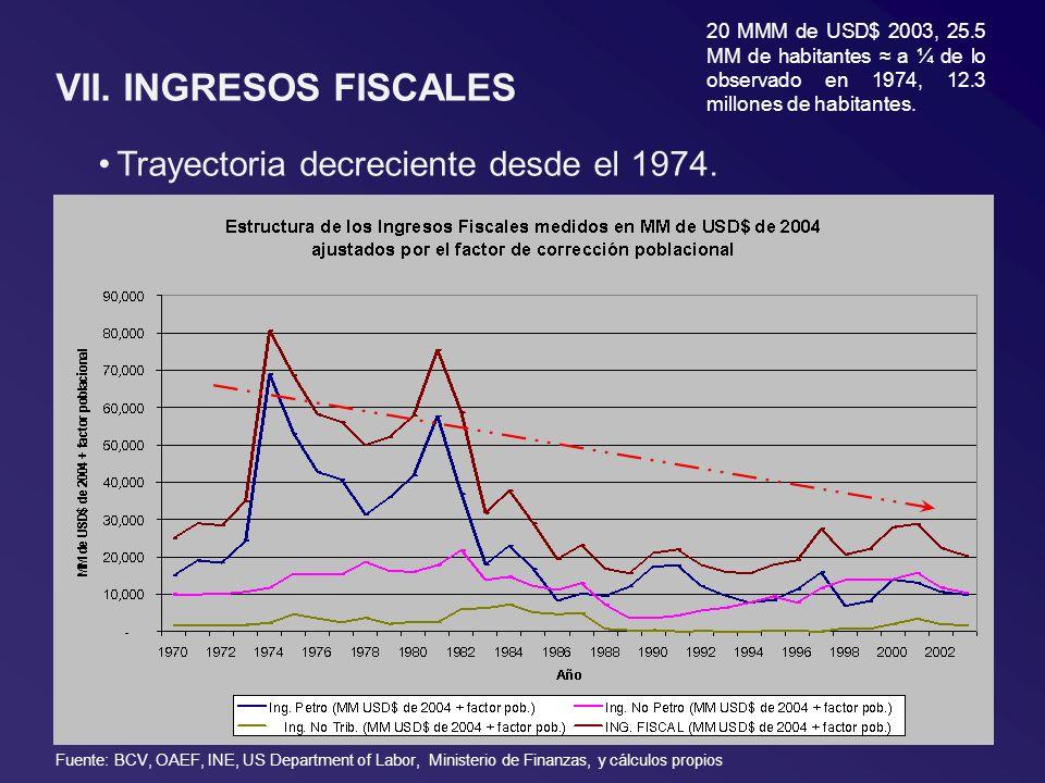 VII. INGRESOS FISCALES Trayectoria decreciente desde el 1974. 20 MMM de USD$ 2003, 25.5 MM de habitantes a ¼ de lo observado en 1974, 12.3 millones de