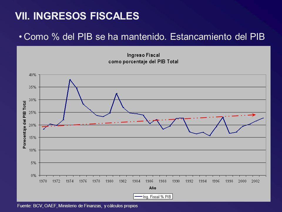 VII. INGRESOS FISCALES Como % del PIB se ha mantenido. Estancamiento del PIB Fuente: BCV, OAEF, Ministerio de Finanzas, y cálculos propios