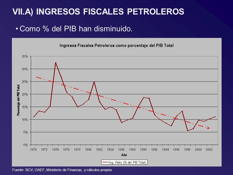 VII.A) INGRESOS FISCALES PETROLEROS Como % del PIB han disminuido. Fuente: BCV, OAEF, Ministerio de Finanzas, y cálculos propios