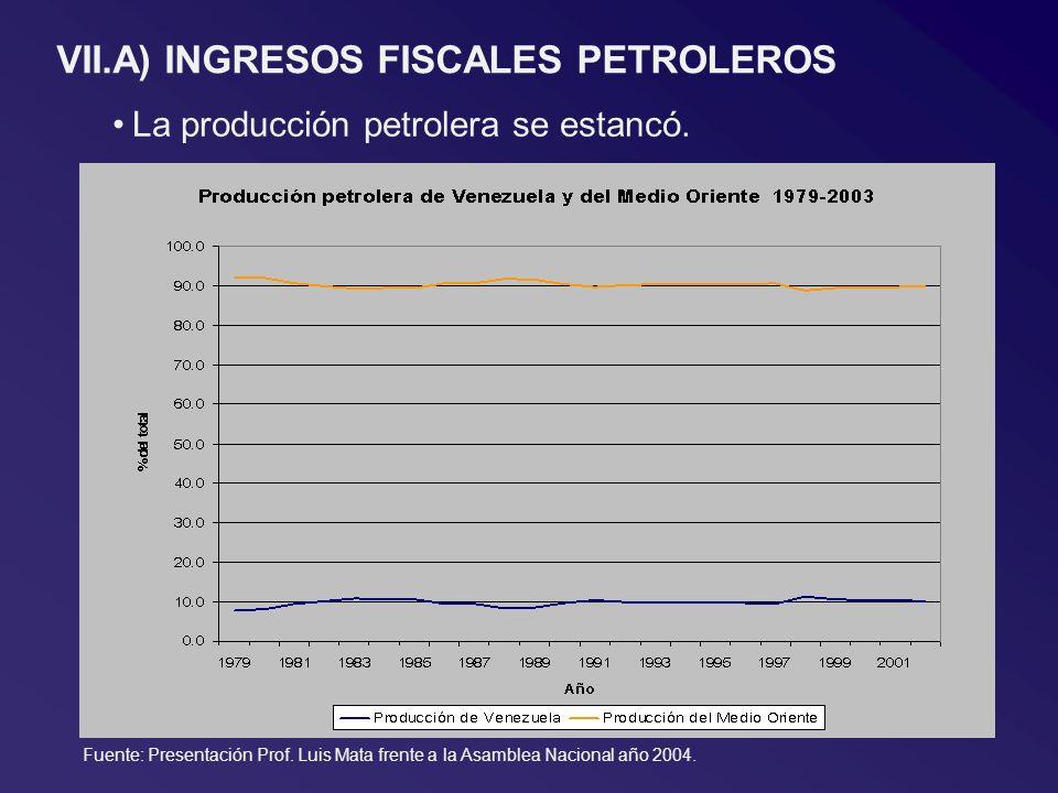VII.A) INGRESOS FISCALES PETROLEROS La producción petrolera se estancó. Fuente: Presentación Prof. Luis Mata frente a la Asamblea Nacional año 2004.