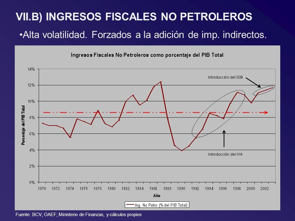 VII.B) INGRESOS FISCALES NO PETROLEROS Alta volatilidad. Forzados a la adición de imp. indirectos. Fuente: BCV, OAEF, Ministerio de Finanzas, y cálcul