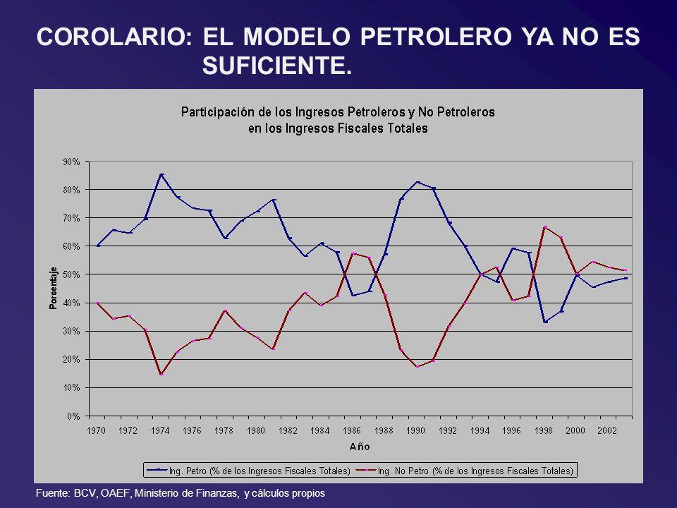COROLARIO: EL MODELO PETROLERO YA NO ES SUFICIENTE. Fuente: BCV, OAEF, Ministerio de Finanzas, y cálculos propios