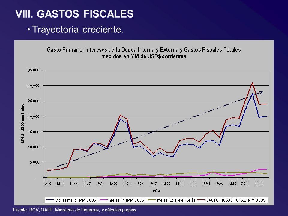 VIII. GASTOS FISCALES Trayectoria creciente. Fuente: BCV, OAEF, Ministerio de Finanzas, y cálculos propios