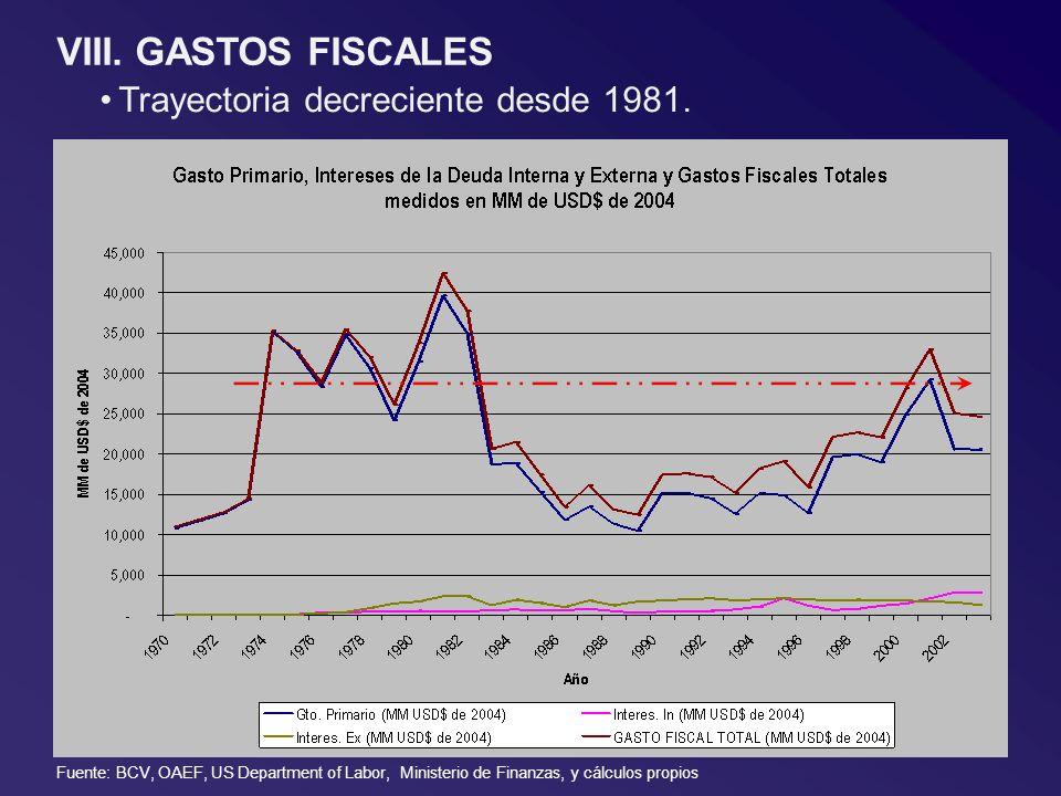 VIII. GASTOS FISCALES Trayectoria decreciente desde 1981. Fuente: BCV, OAEF, US Department of Labor, Ministerio de Finanzas, y cálculos propios