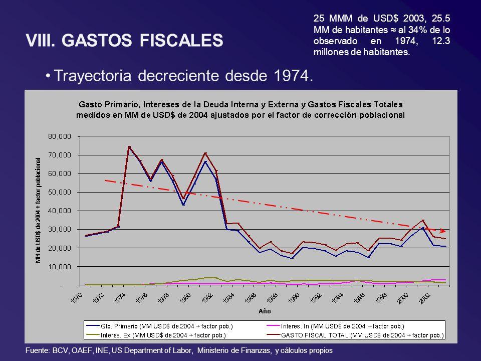VIII. GASTOS FISCALES Trayectoria decreciente desde 1974. 25 MMM de USD$ 2003, 25.5 MM de habitantes al 34% de lo observado en 1974, 12.3 millones de