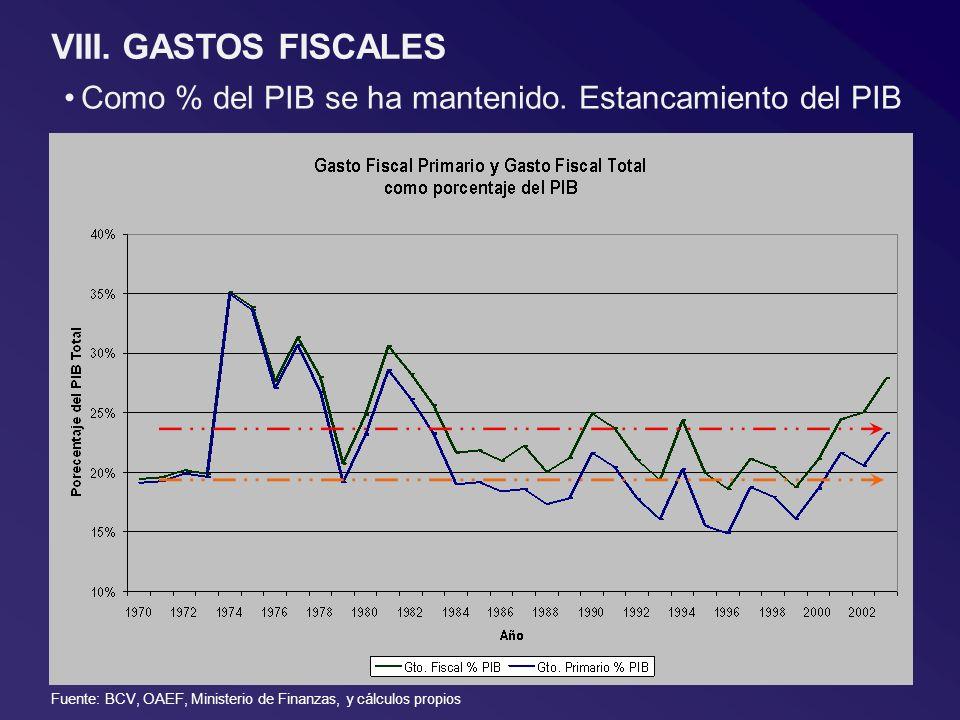 Como % del PIB se ha mantenido. Estancamiento del PIB VIII. GASTOS FISCALES Fuente: BCV, OAEF, Ministerio de Finanzas, y cálculos propios