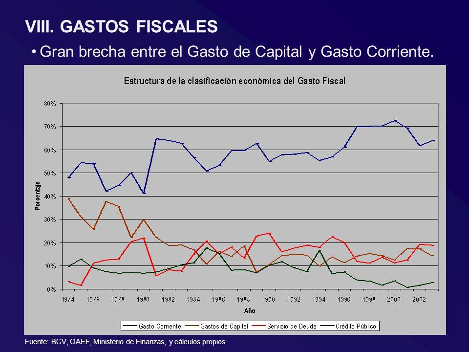 Gran brecha entre el Gasto de Capital y Gasto Corriente. VIII. GASTOS FISCALES Fuente: BCV, OAEF, Ministerio de Finanzas, y cálculos propios
