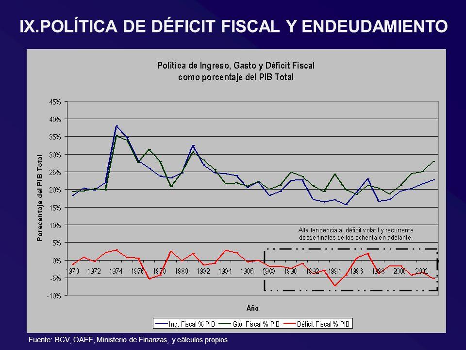 IX.POLÍTICA DE DÉFICIT FISCAL Y ENDEUDAMIENTO Fuente: BCV, OAEF, Ministerio de Finanzas, y cálculos propios