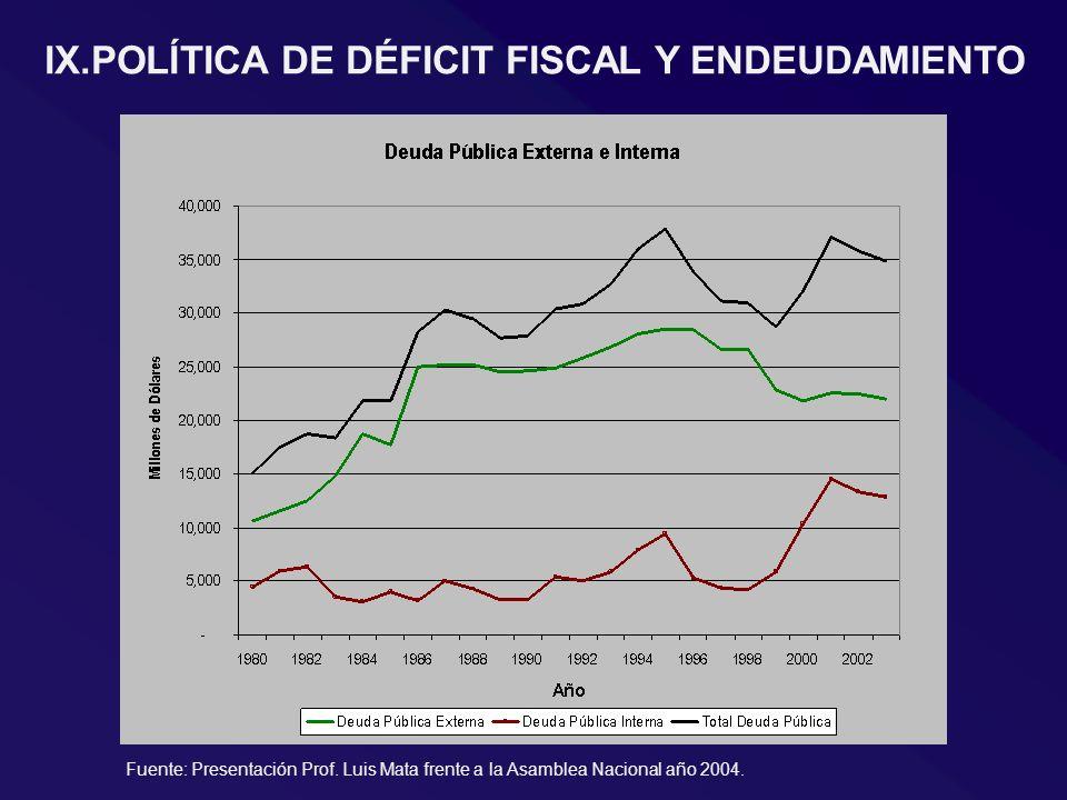 IX.POLÍTICA DE DÉFICIT FISCAL Y ENDEUDAMIENTO Fuente: Presentación Prof. Luis Mata frente a la Asamblea Nacional año 2004.