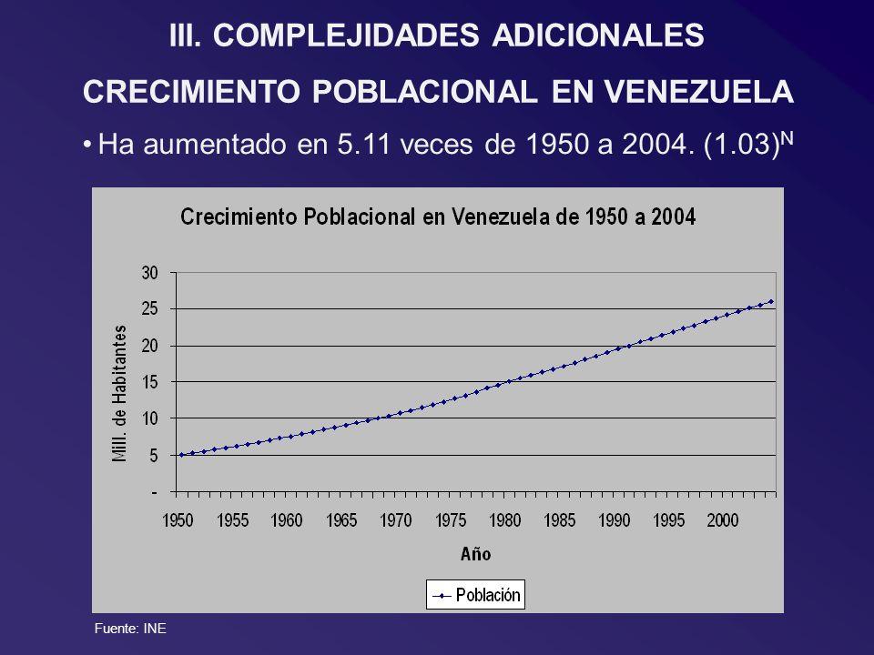 Ha aumentado en 5.11 veces de 1950 a 2004. (1.03) N III.COMPLEJIDADES ADICIONALES CRECIMIENTO POBLACIONAL EN VENEZUELA Fuente: INE