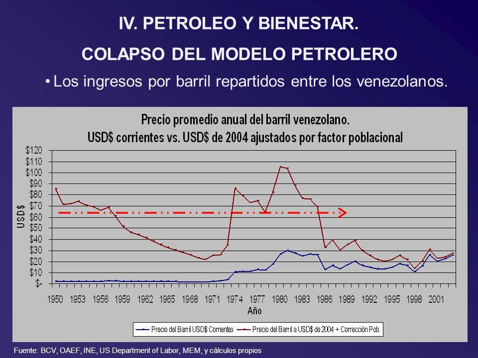 IV.PETROLEO Y BIENESTAR. COLAPSO DEL MODELO PETROLERO Los ingresos por barril repartidos entre los venezolanos. Fuente: BCV, OAEF, INE, US Department