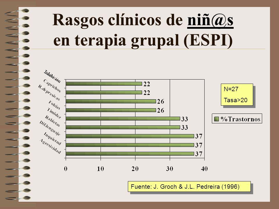 Rasgos clínicos de niñ@s en terapia grupal (ESPI)niñ@s N=27 Tasa>40 N=27 Tasa>40 Fuente: J.