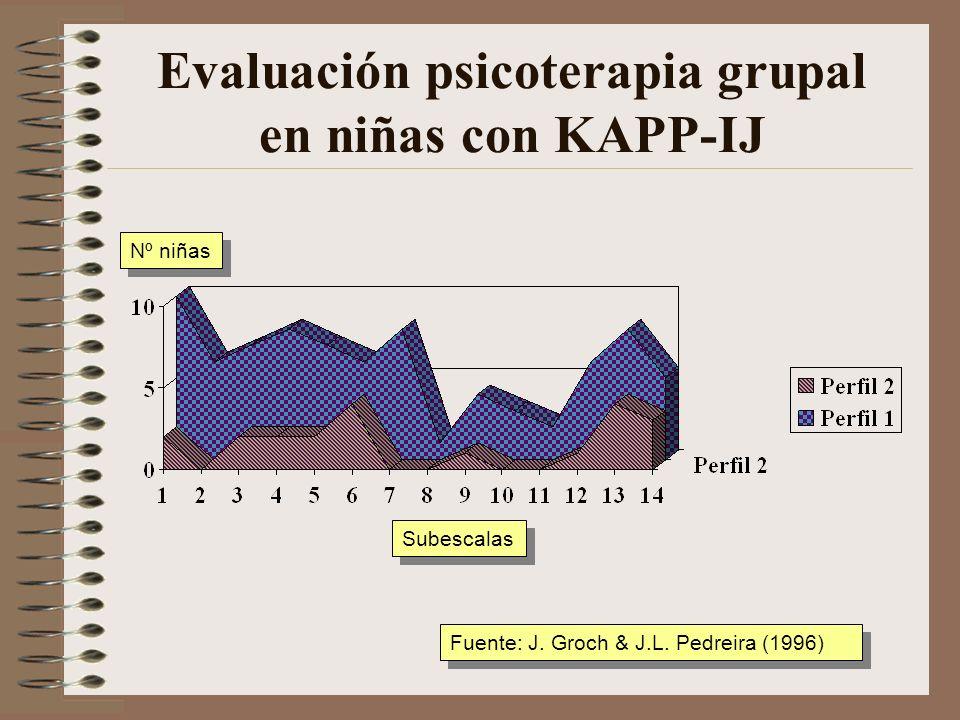 Rasgos clínicos de niñ@s en terapia grupal (ESPI)niñ@s N=27 Tasa<20 N=27 Tasa<20 Fuente: J.