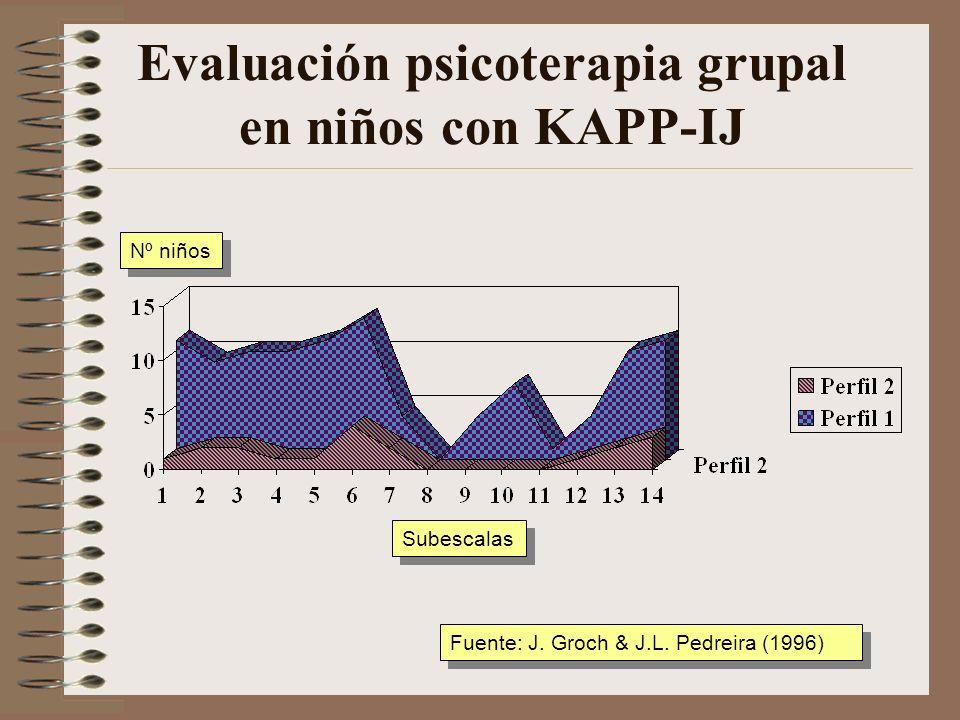 Evaluación psicoterapia grupal en niñas con KAPP-IJ Subescalas Nº niñas Fuente: J. Groch & J.L. Pedreira (1996)