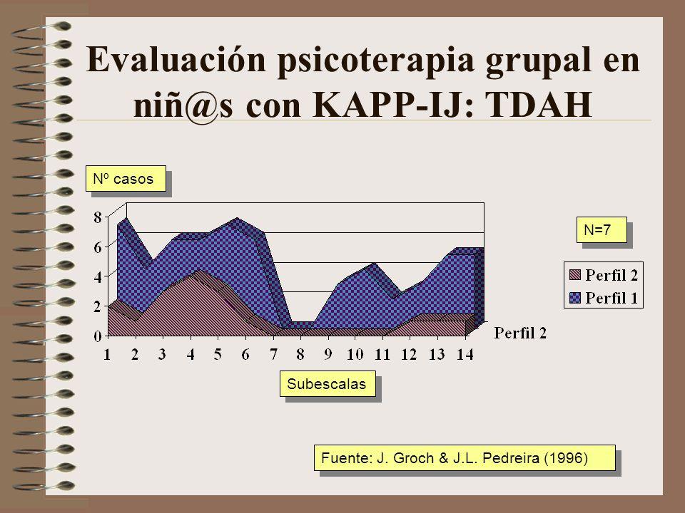 Evaluación psicoterapia grupal en niños con KAPP-IJ Subescalas Nº niños Fuente: J. Groch & J.L. Pedreira (1996)