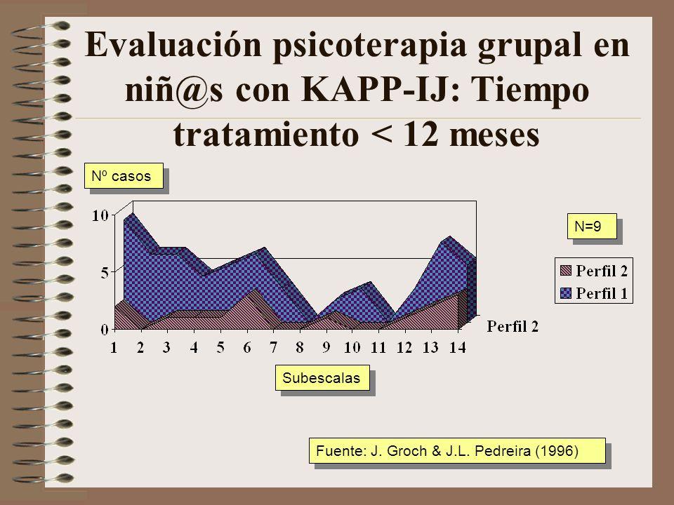 Evaluación psicoterapia grupal en niñ@s con KAPP-IJ: Problemas relación Subescalas Nº casos Fuente: J. Groch & J.L. Pedreira (1996) N=7