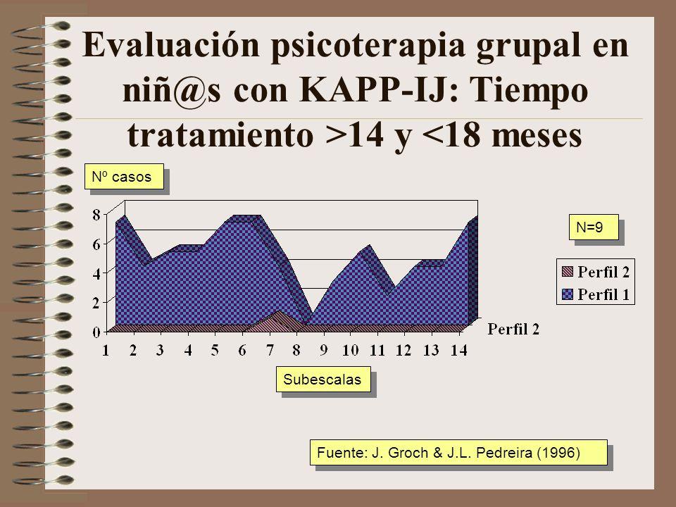 Evaluación psicoterapia grupal en niñ@s con KAPP-IJ: Tiempo tratamiento < 12 meses Subescalas Nº casos Fuente: J. Groch & J.L. Pedreira (1996) N=9