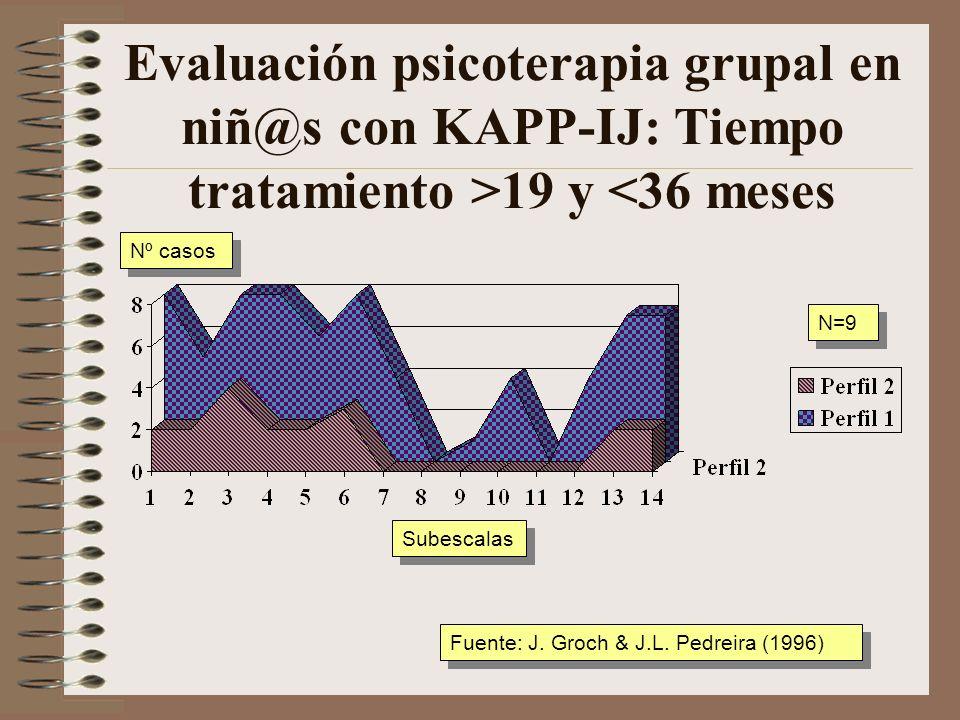 Evaluación psicoterapia grupal en niñ@s con KAPP-IJ: Tiempo tratamiento >14 y <18 meses Subescalas Nº casos Fuente: J. Groch & J.L. Pedreira (1996) N=