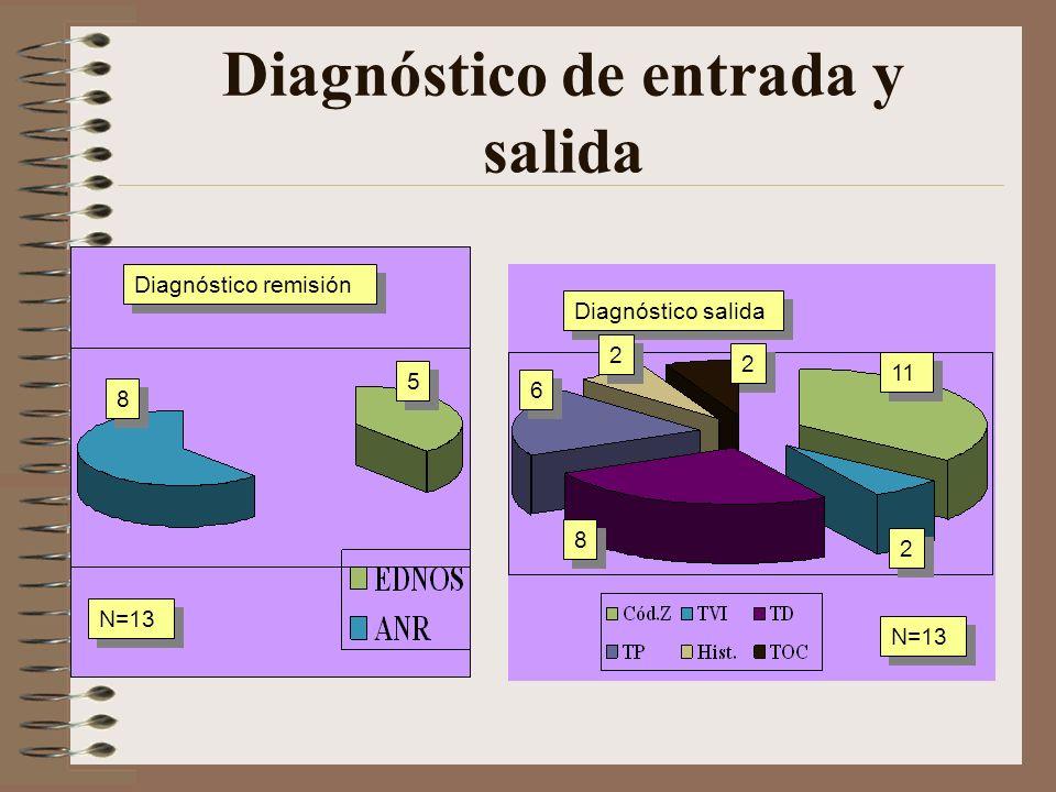 Psicoterapia de TCA en hospital de día/8 Actividades complementarias de estímulo grupal: – Sesiones de trabajo de habilidades sociales: Actitudes educ