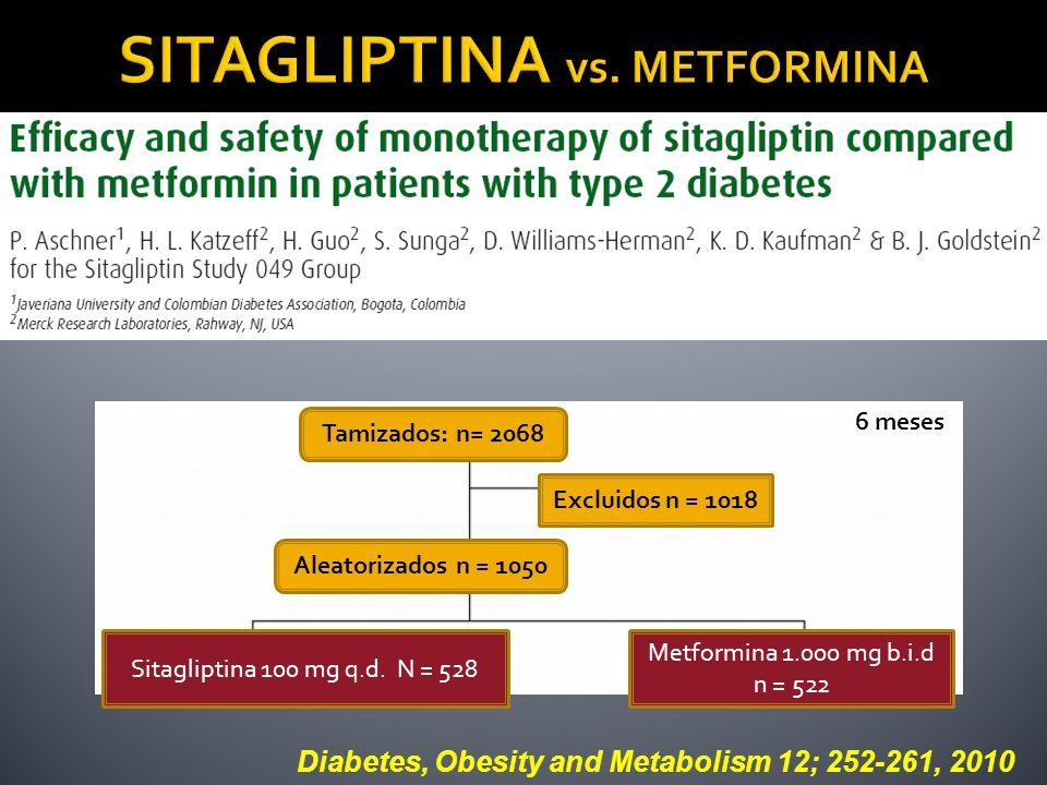 Diabetes, Obesity and Metabolism 12; 252-261, 2010 Tamizados: n= 2068 Excluidos n = 1018 Aleatorizados n = 1050 Sitagliptina 100 mg q.d. N = 528 Metfo