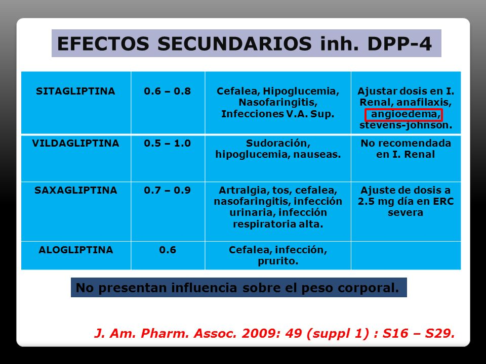 SITAGLIPTINA0.6 – 0.8Cefalea, Hipoglucemia, Nasofaringitis, Infecciones V.A. Sup. Ajustar dosis en I. Renal, anafilaxis, angioedema, stevens-johnson.