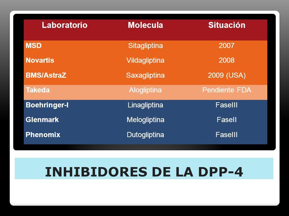 LaboratorioMoleculaSituación MSDSitagliptina2007 NovartisVildagliptina2008 BMS/AstraZSaxagliptina2009 (USA) TakedaAlogliptinaPendiente FDA Boehringer-
