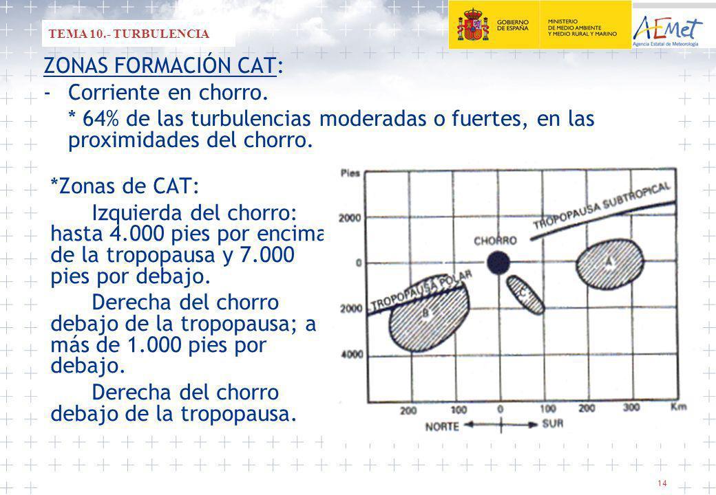 14 *Zonas de CAT: Izquierda del chorro: hasta 4.000 pies por encima de la tropopausa y 7.000 pies por debajo.