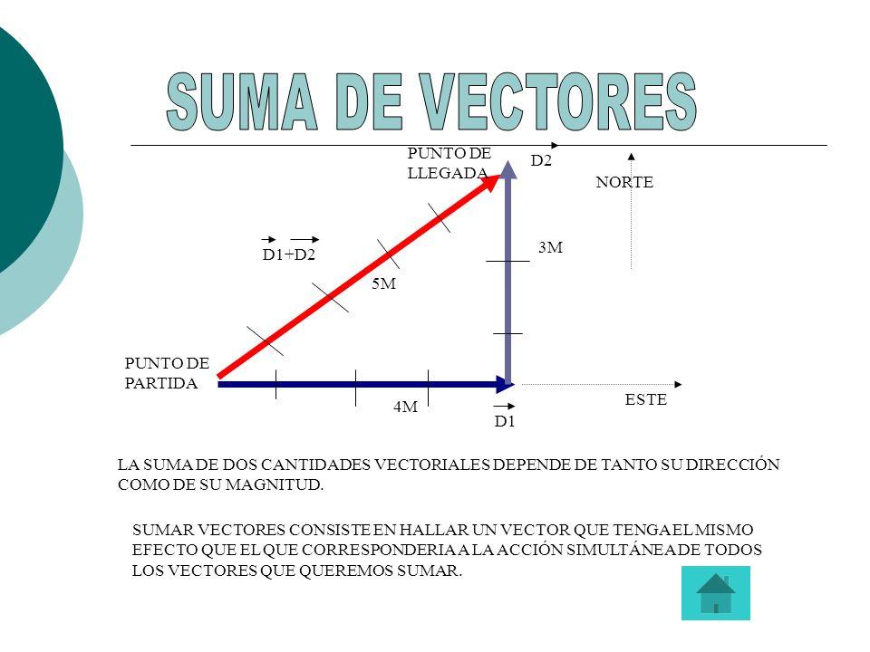 VECTORES EN EL PLANO: Un vector fijo del plano es un segmento orientado, en el que hay que distinguir tres características: Dirección: la de la recta que lo contiene Sentido: el que va de su origen a su extremo, marcado por una punta de flecha Módulo: la longitud del segmento Los vectores fijos del plano se denotan con dos letras mayúsculas, por ejemplo AB, que indican su origen y extremo respectivamente Un vector fijo del plano es un segmento orientado, en el que hay que distinguir tres características: Dirección: la de la recta que lo contiene Sentido: el que va de su origen a su extremo, marcado por una punta de flecha Módulo: la longitud del segmento Los vectores fijos del plano se denotan con dos letras mayúsculas, por ejemplo AB, que indican su origen y extremo respectivamente