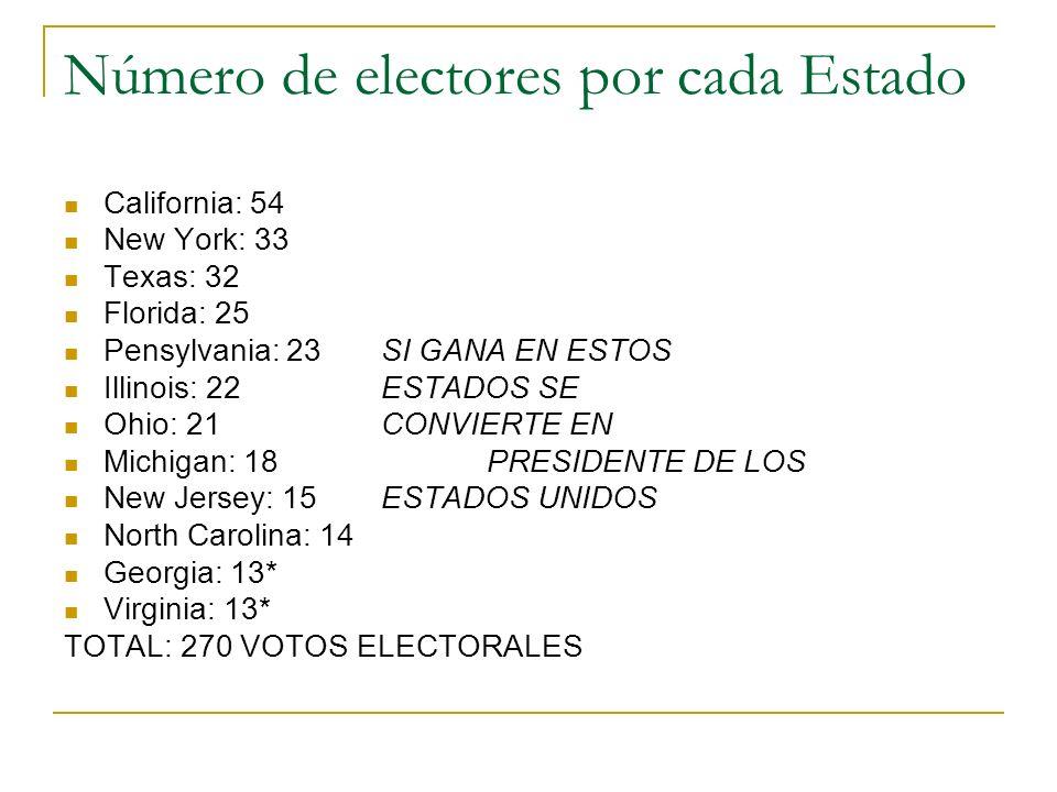 Número de electores por cada Estado California: 54 New York: 33 Texas: 32 Florida: 25 Pensylvania: 23SI GANA EN ESTOS Illinois: 22ESTADOS SE Ohio: 21C