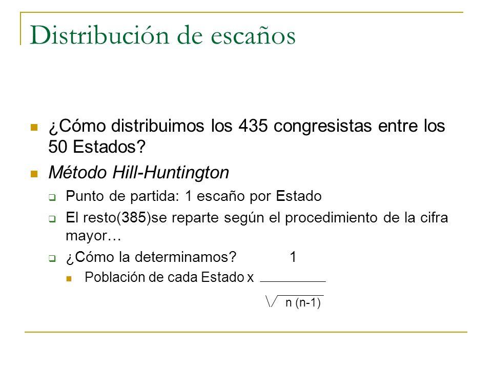 Distribución de escaños ¿Cómo distribuimos los 435 congresistas entre los 50 Estados? Método Hill-Huntington Punto de partida: 1 escaño por Estado El